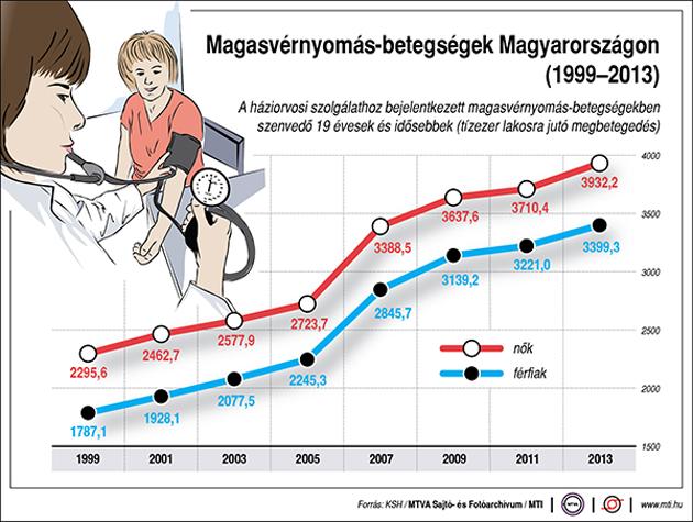 a magas vérnyomás következményei
