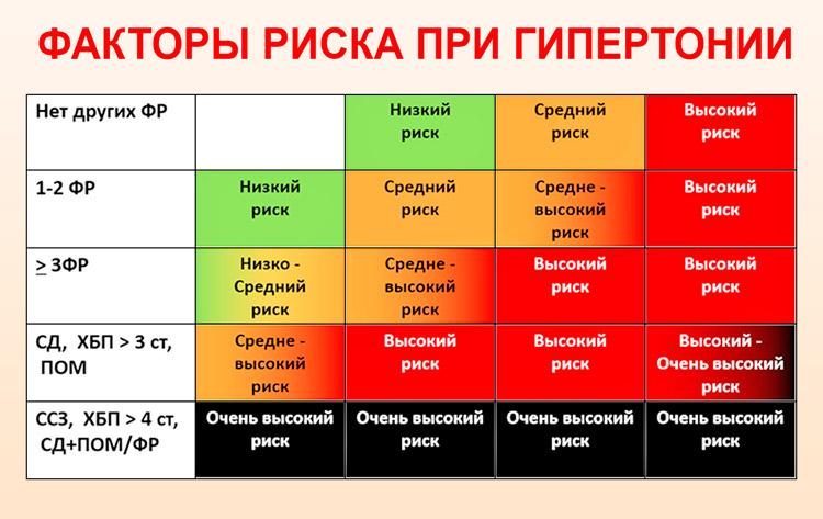 magas vérnyomás 2 fok 2 fokozatú kockázat-3 a magas vérnyomás kezelés célja