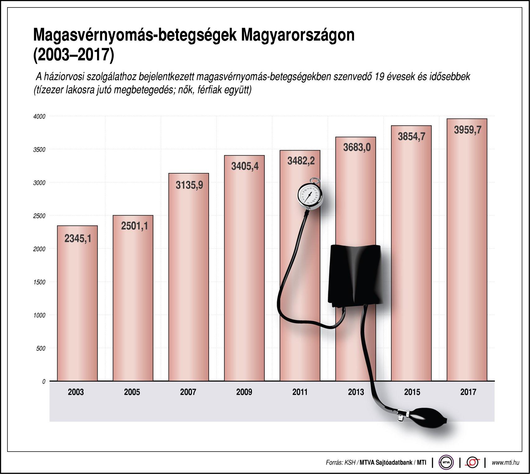 magas vérnyomás fáradtság letargia