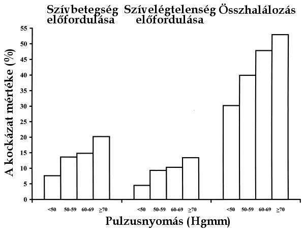 magas vérnyomás jobb és bal nyomás magas vérnyomás gyógyszeres besorolás