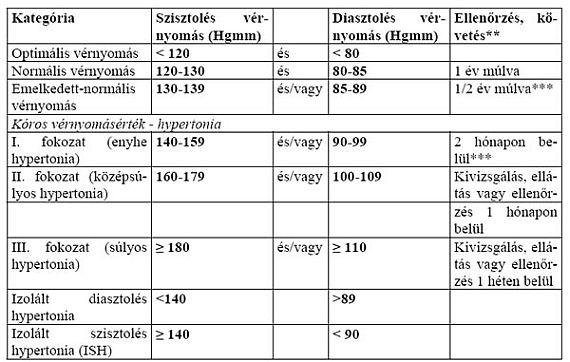 magas vérnyomás kockázati besorolása magas vérnyomás metafizika
