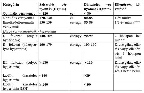 hipertónia érrendszeri állapota magas vérnyomás 3 evőkanál kockázat 3