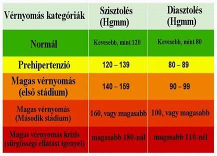 magas vérnyomás és gyenge erek