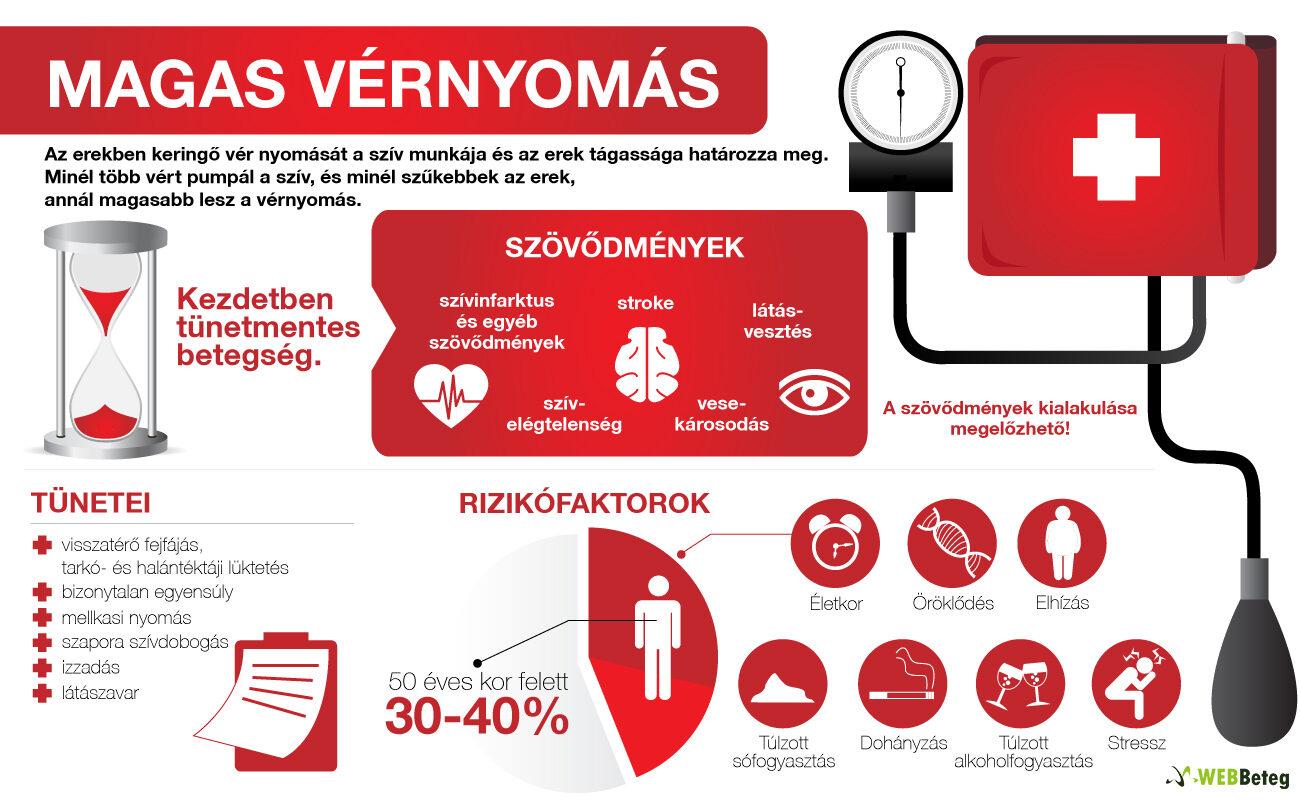 magas vérnyomás hogyan okozhatja