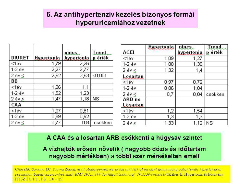 losartan hypertonia kezelési rend magas vérnyomás elleni gyógyszerek d