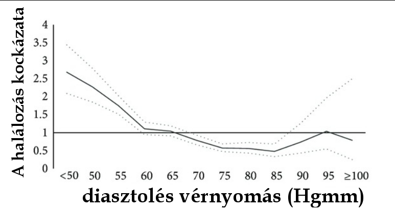 magas vérnyomás jobb és bal nyomás magas vérnyomás szomjúsága
