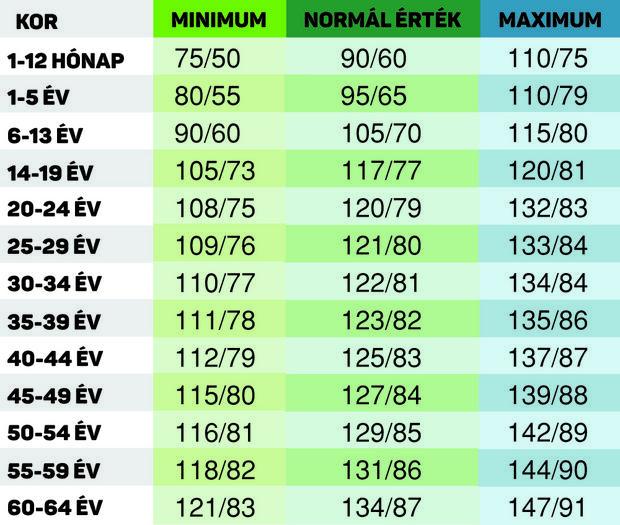 magas vérnyomás normák táblázata